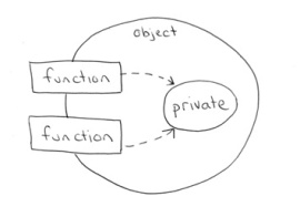 1 object-private-variables