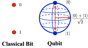 3 qubit