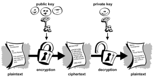 2 public key encryption