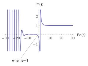 2 zeta function