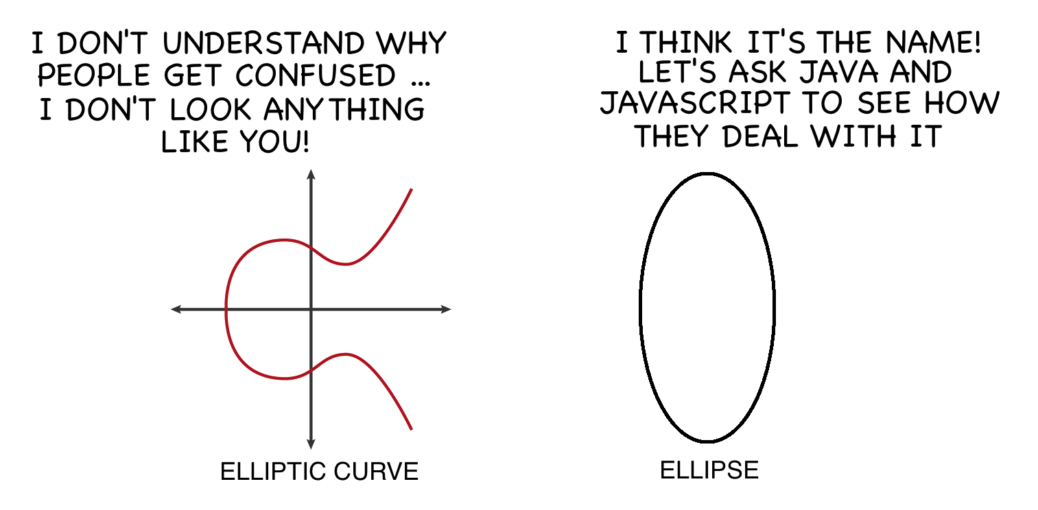 elliptical curve cryptography Elliptic curve cryptography is critical to the adoption of strong cryptography as we migrate to higher security strengths nist has standardized elliptic curve.