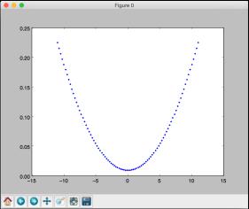 3 parabola